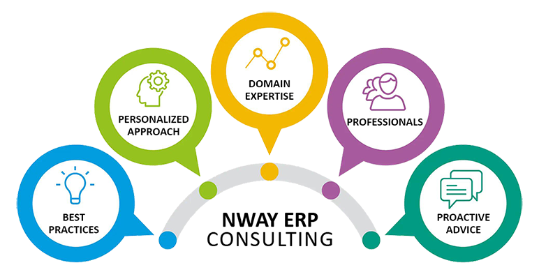 Business Process Consulting Services